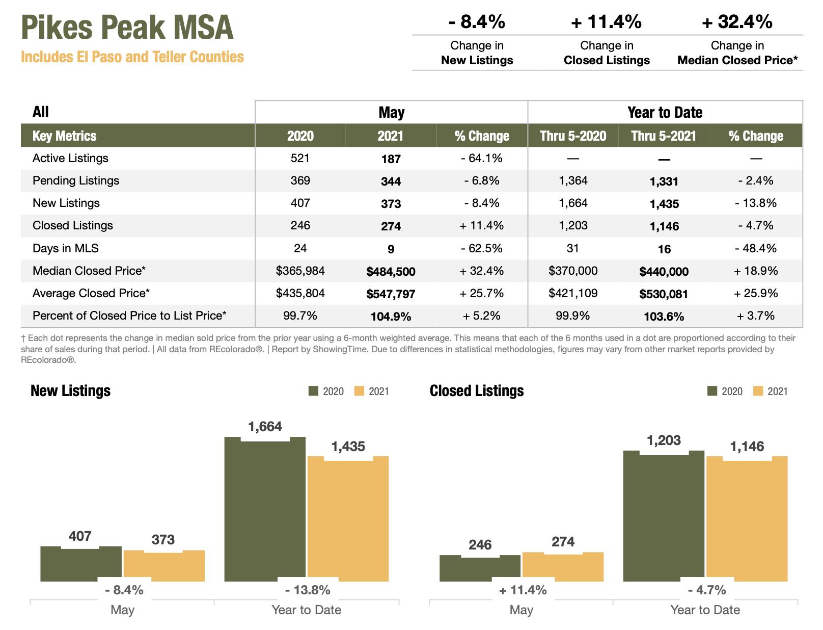 Colorado Real Estate Market Report Pikes Peak MSA May 2021