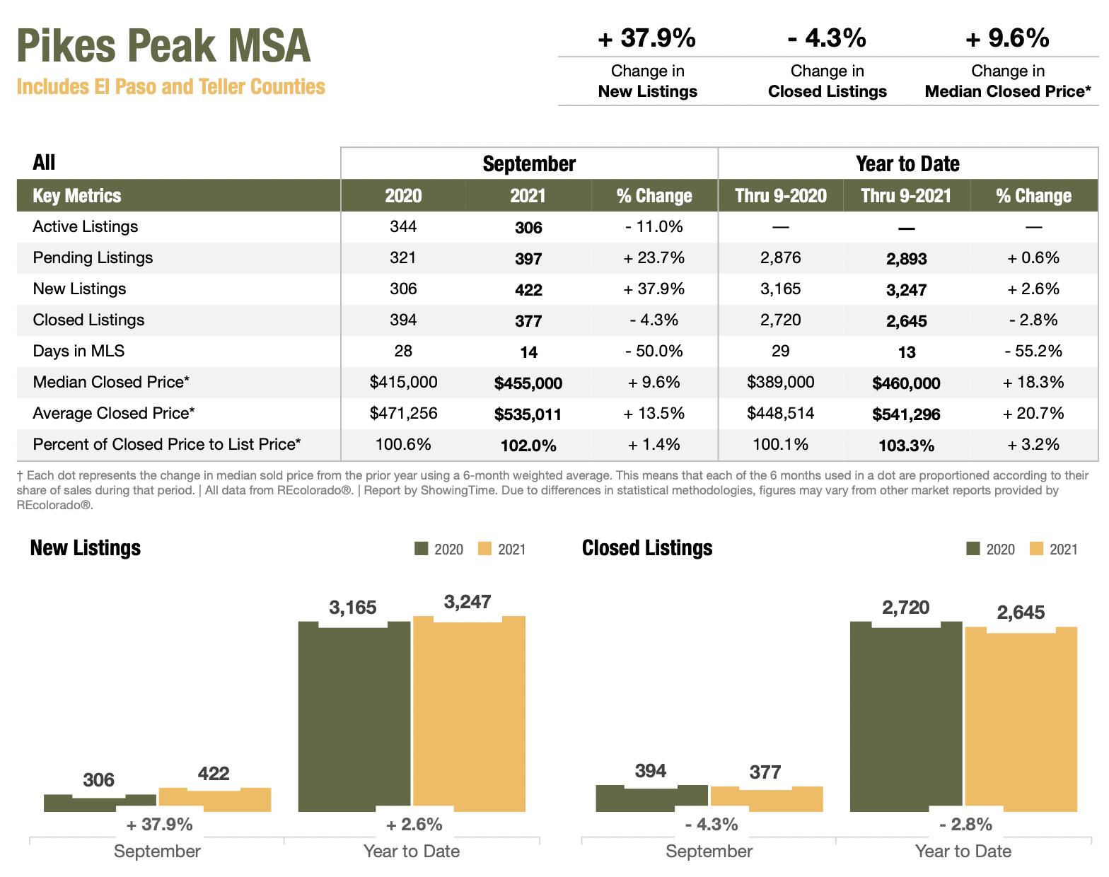Colorado Real Estate Market Report Pikes Peak MSA September 2021