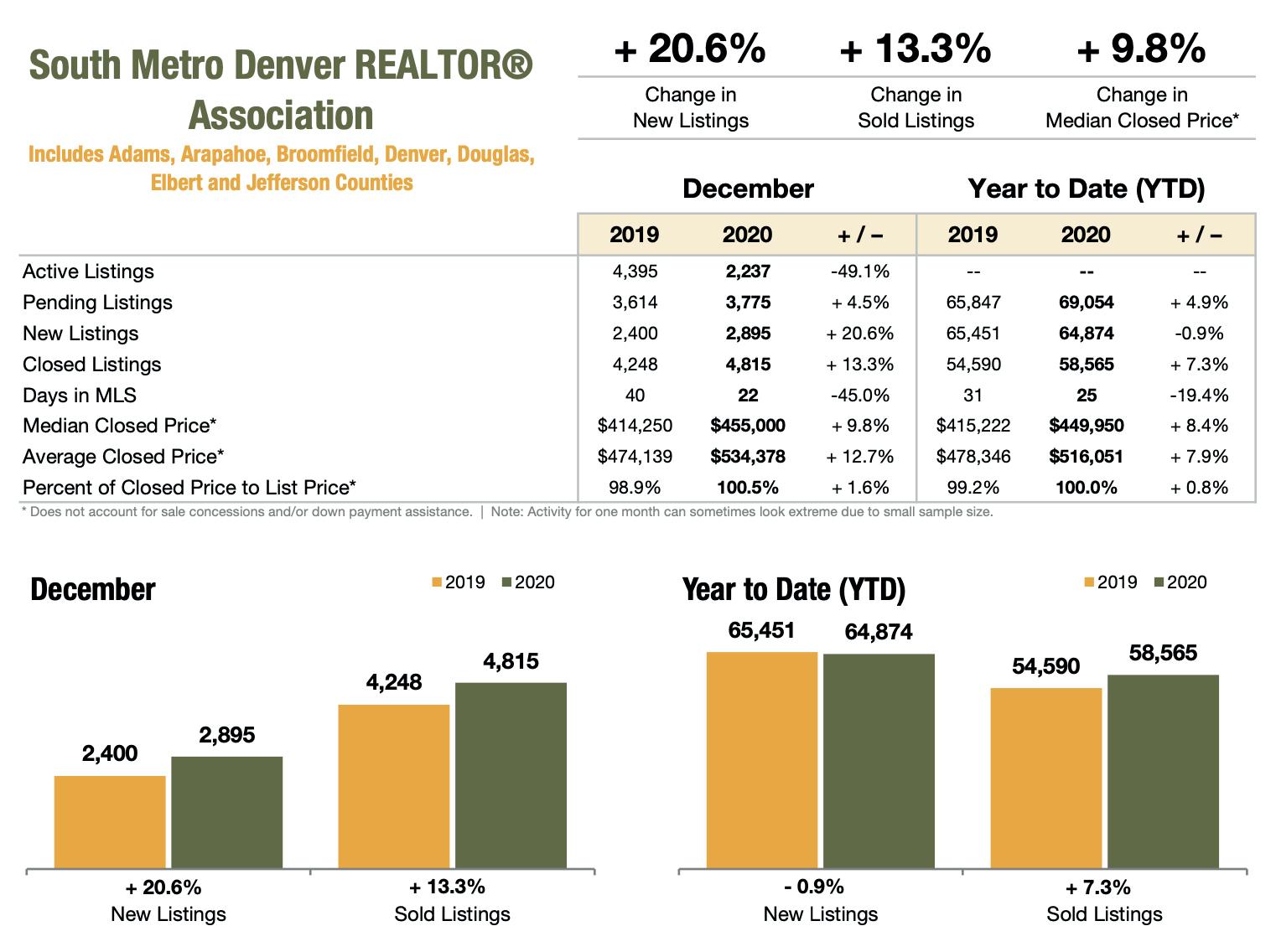 South Metro Denver Realtor Association December 2020 Market Stats