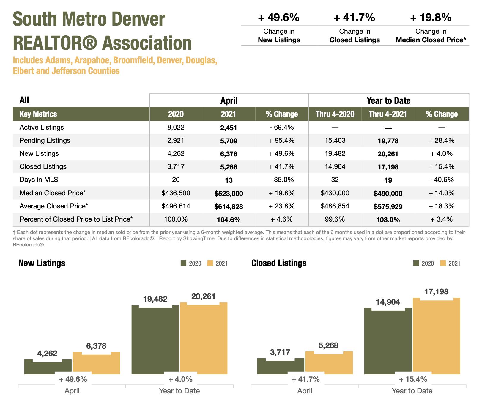 Colorado Real Estate Market Report South Metro Denver REALTOR Association April 2021