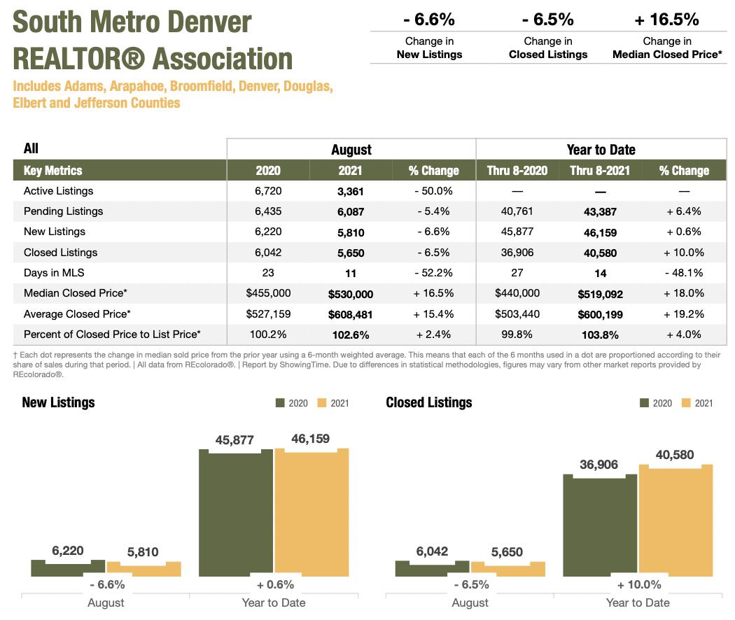 Colorado Real Estate Market Report South Metro Denver REALTOR Association August 2021