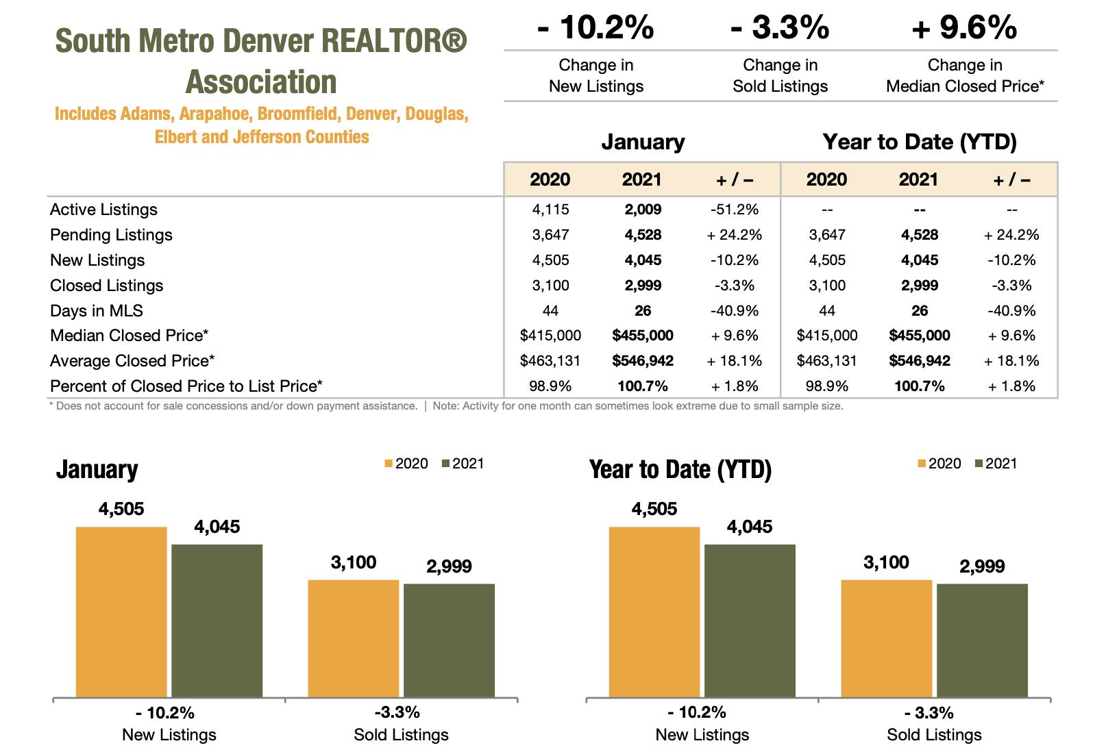 Colorado Real Estate Market Report South Metro Denver REALTOR Association January 2021