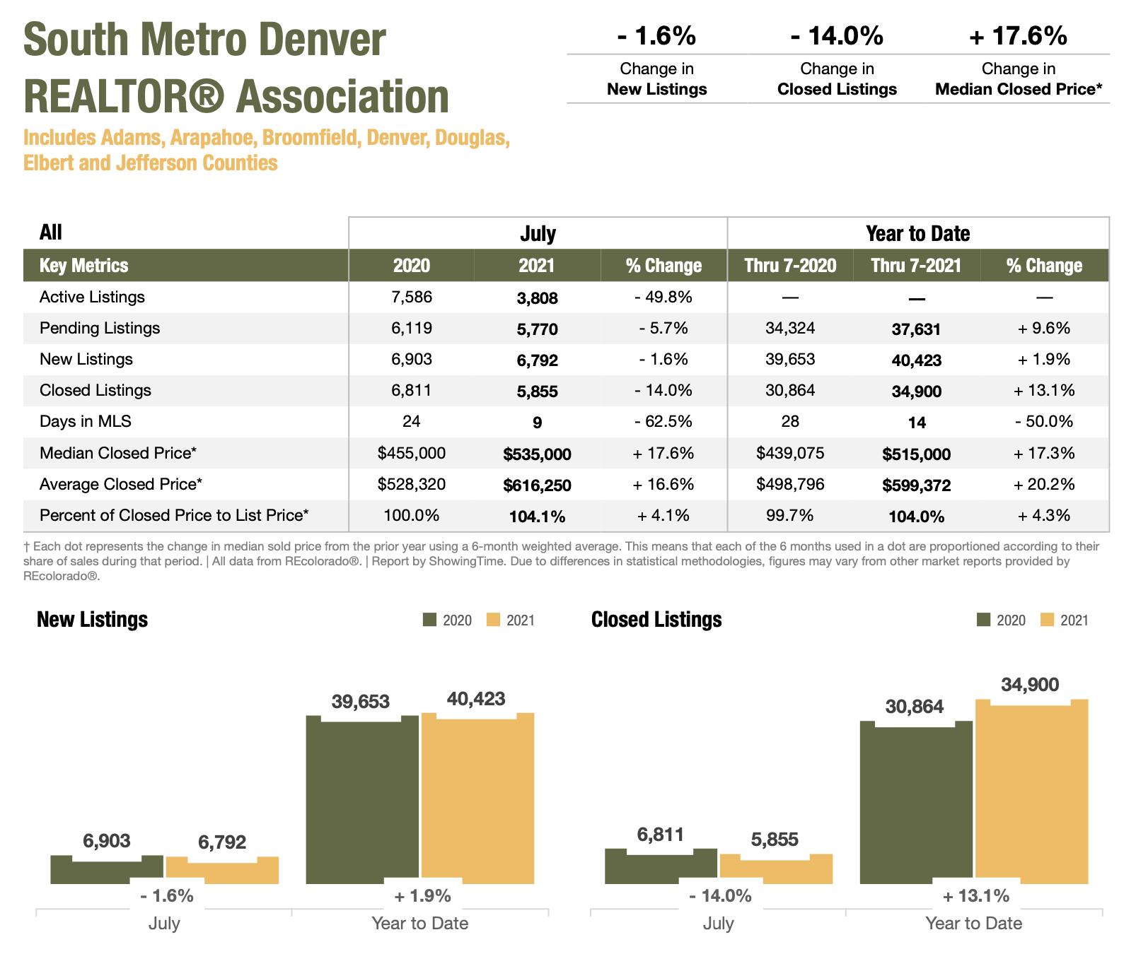 Colorado Real Estate Market Report South Metro Denver REALTOR Association July 2021