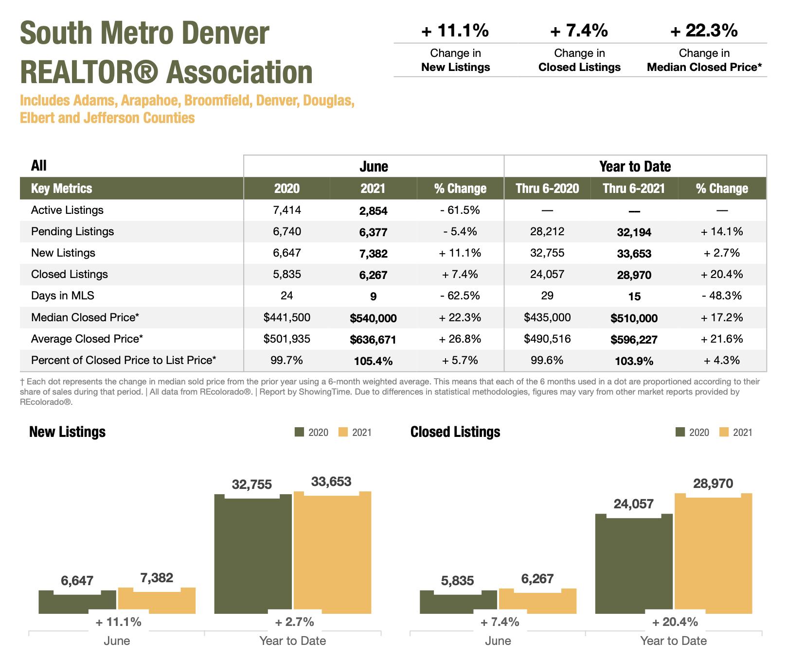 Colorado Real Estate Market Report South Metro Denver REALTOR Association June 2021