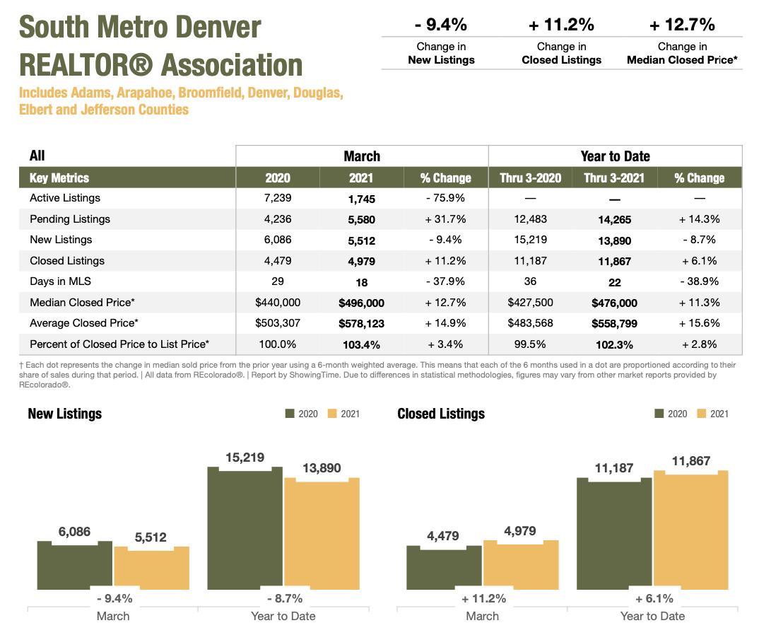 Colorado Real Estate Market Report South Metro Denver REALTOR Association March 2021