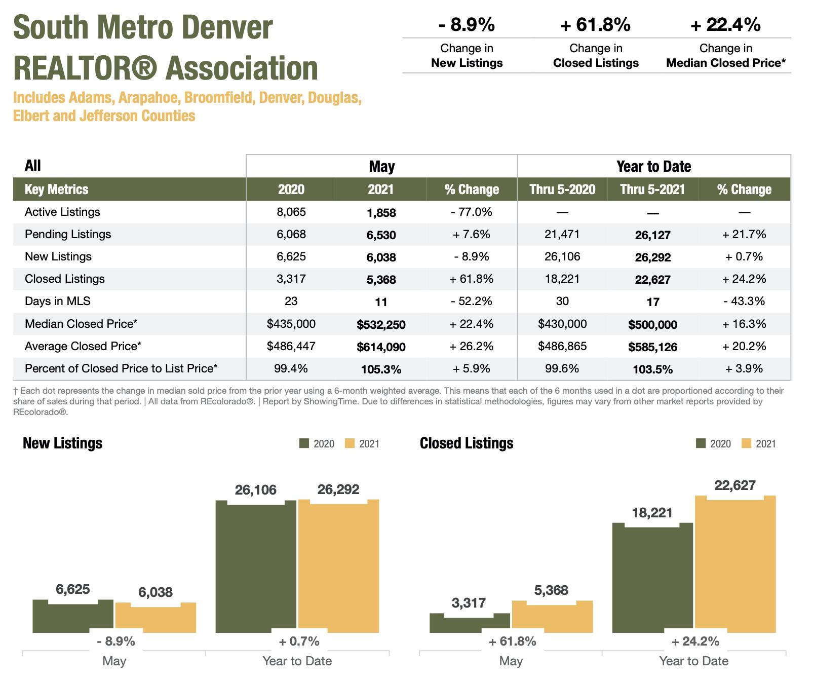 South Metro Denver Realtor Association May 2021 Market Stats