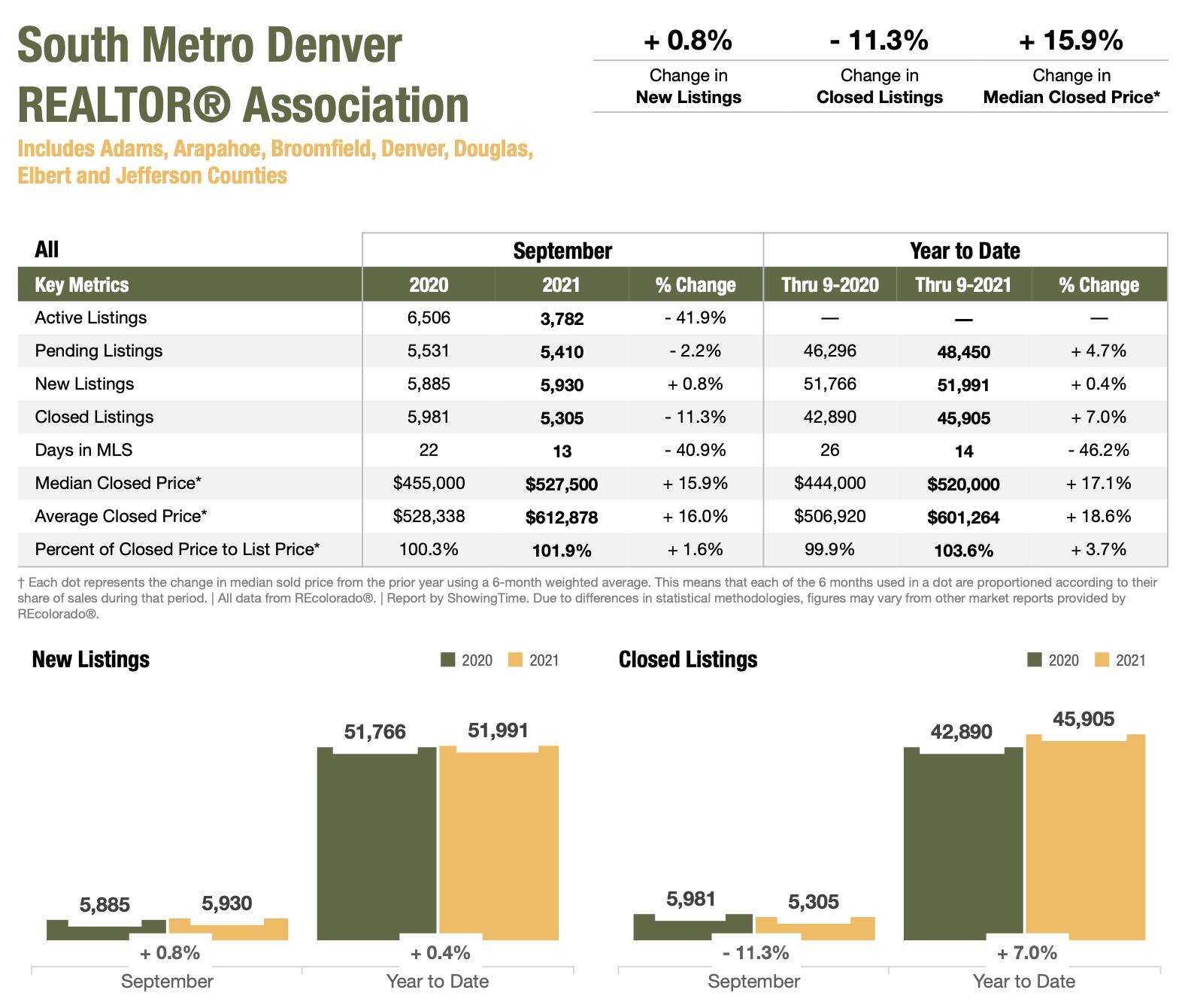 Colorado Real Estate Market Report South Metro Denver REALTOR Association September 2021