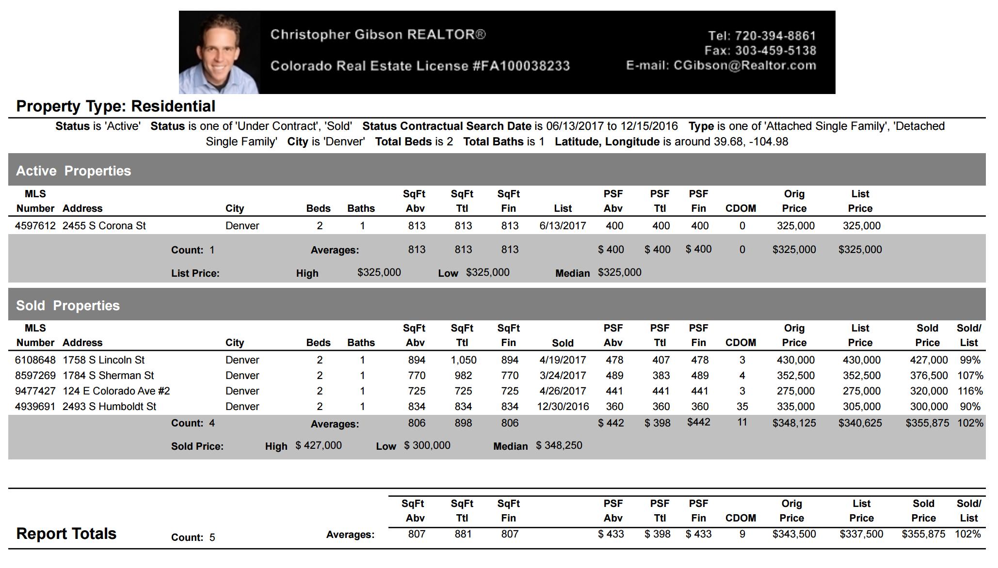 DU Neighborhood Price Analysis June 13 2017 Denver Realtor Reviews DU Neighborhood Price Analysis June 13 2017