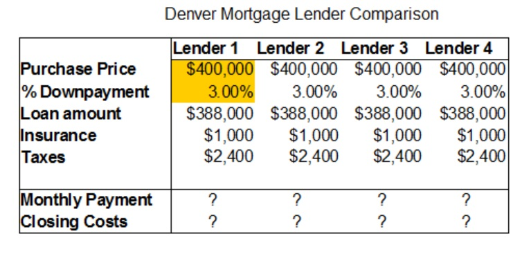 Worksheet to compare metro Denver mortgage lenders