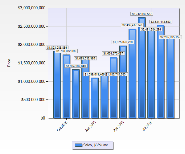 Denver Real Estate Market Statistics September 2016