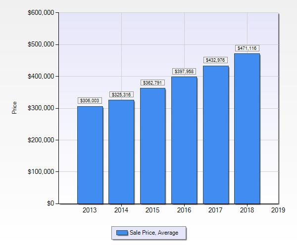 Denver Realtor Reviews: Denver Real Estate Market Statistics