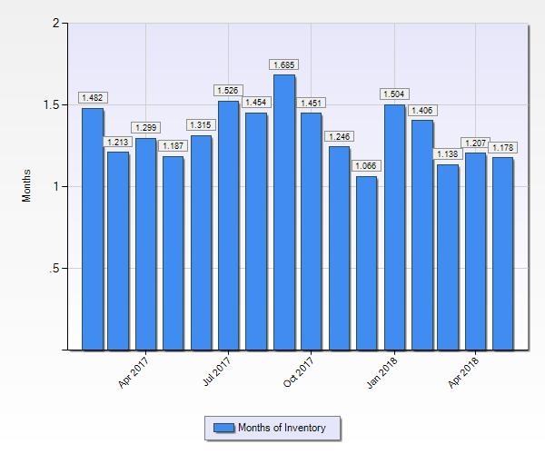 Denver Realtor Reviews, Denver Real Estate Market Statistics