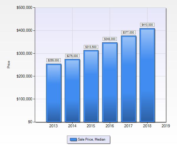 Denver Realtor Reviews - Denver Real Estate Market Statistics September 2018 Median Sales Price 5 Year