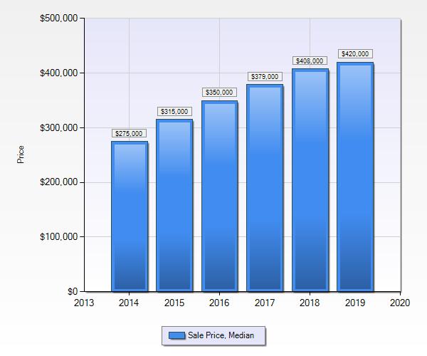 Denver Realtor Reviews: Denver Real Estate Market Statistics October 2019 Median Sales Price