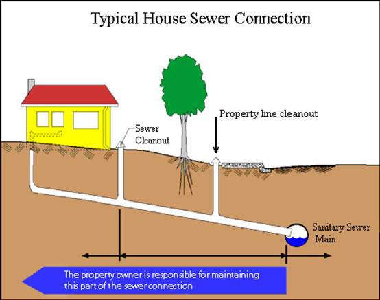 Denver Realtor Reviews Home Inspector Sewer Scope