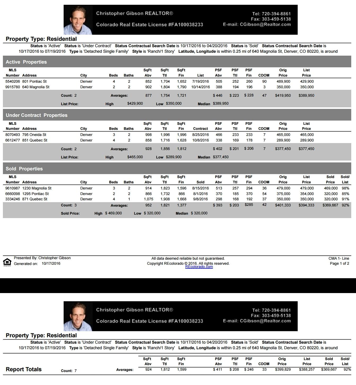 Denver Realtor Reviews Montclair Neighborhood 640 Magnolia