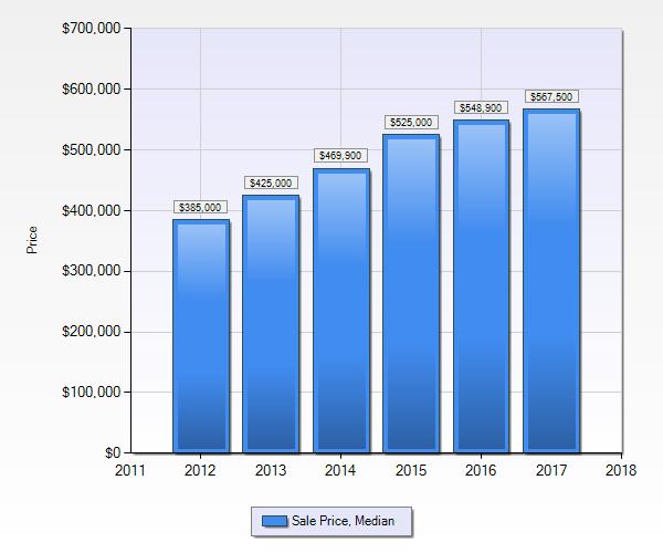 Median home price in the Denver Tech Center