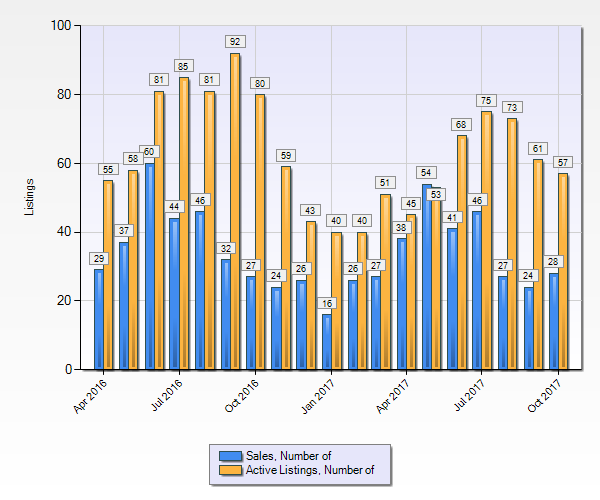Denver Tech Center Number Of Real Estate Listings And Number Of Sales