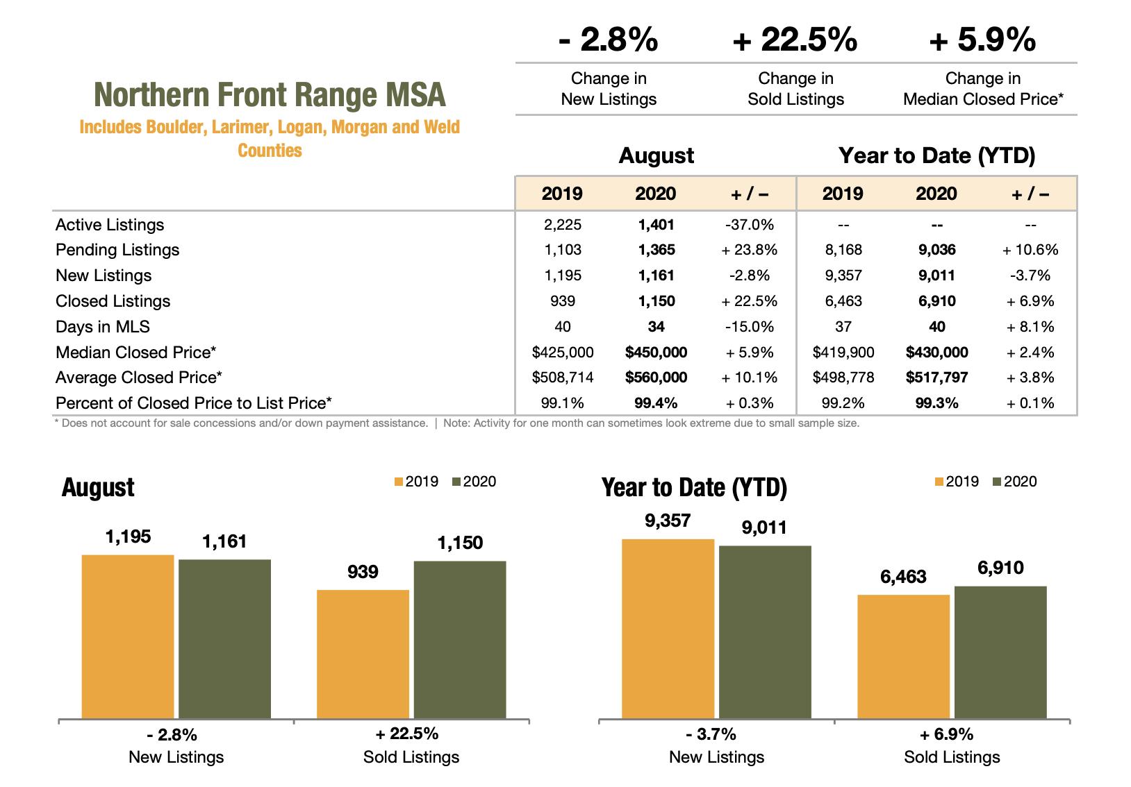 Northern Front Range Association August 2020 Market Stats