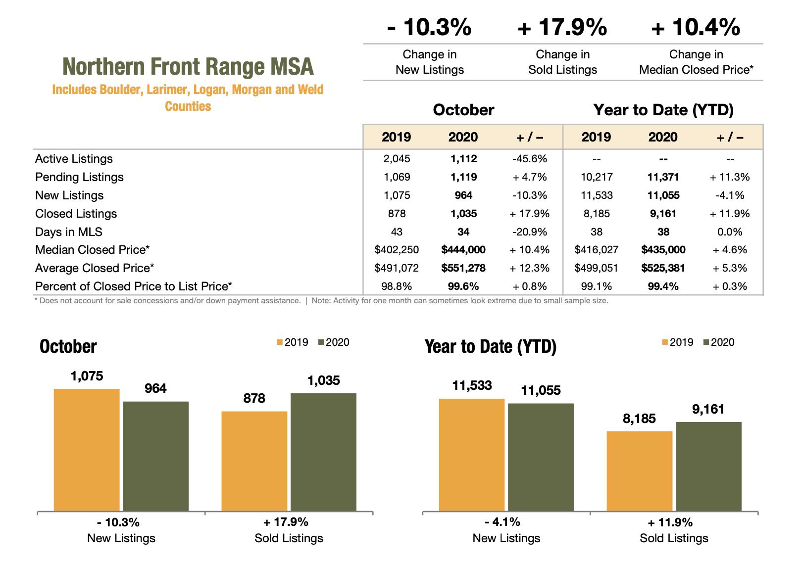 Northern Front Range Association October 2020 Market Stats