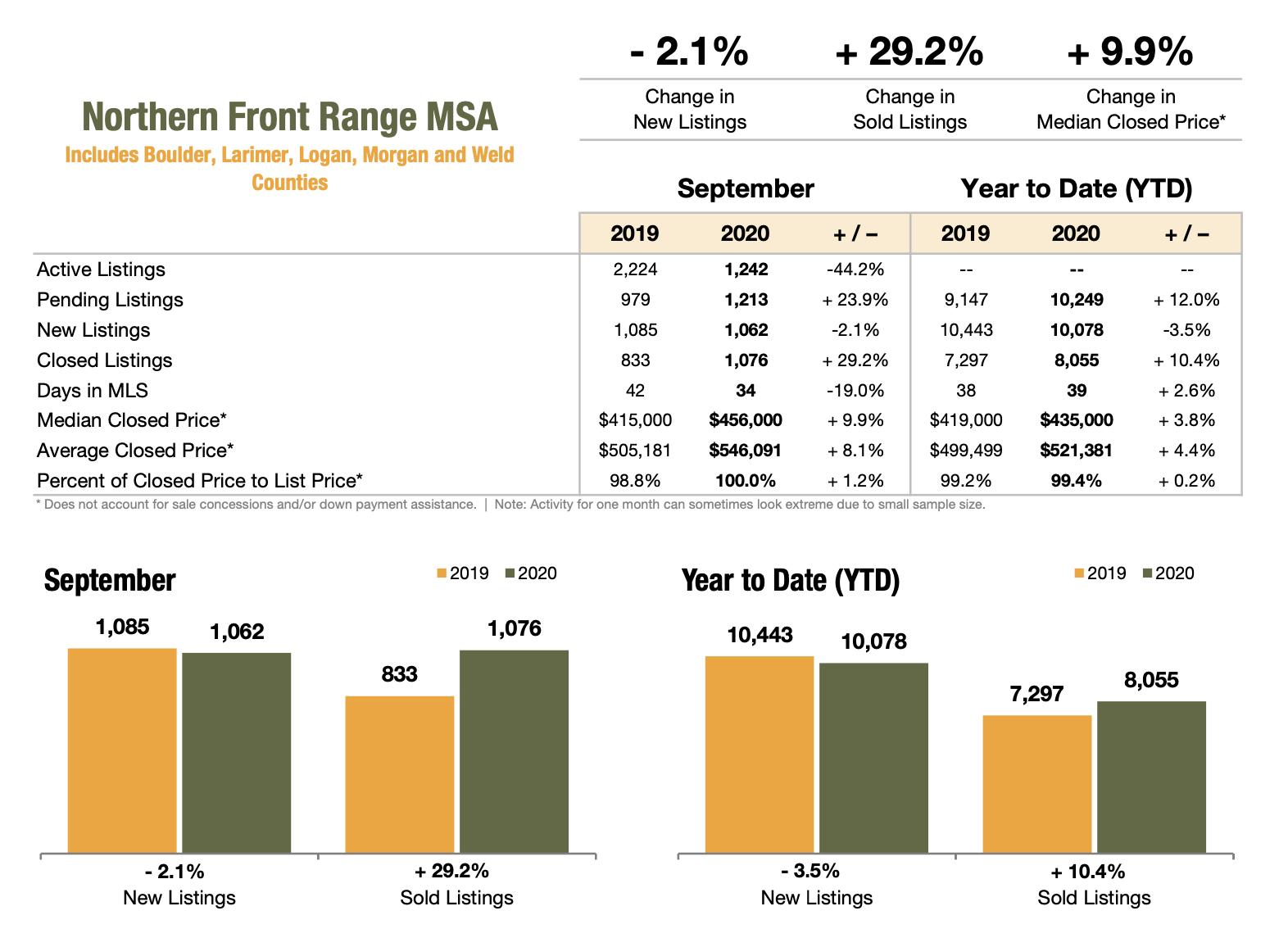 Northern Front Range Association September 2020 Market Stats