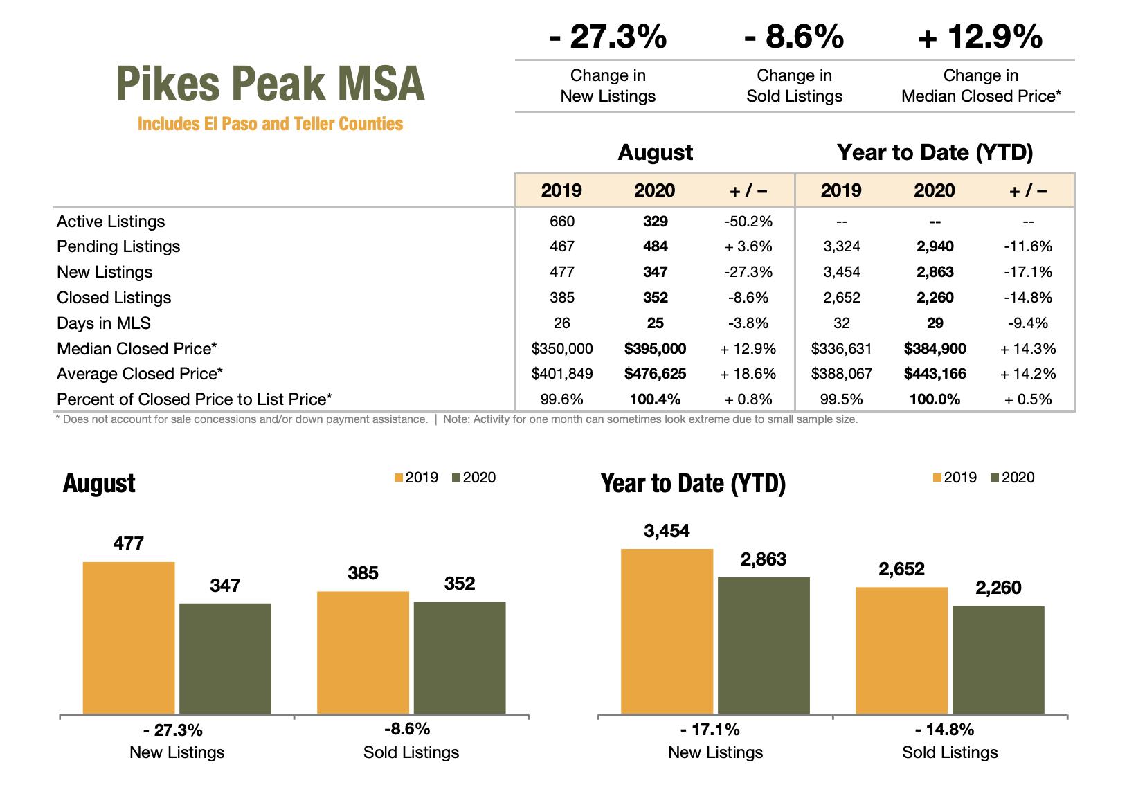 Pikes Peak Realtor Association August 2020 Market Stats