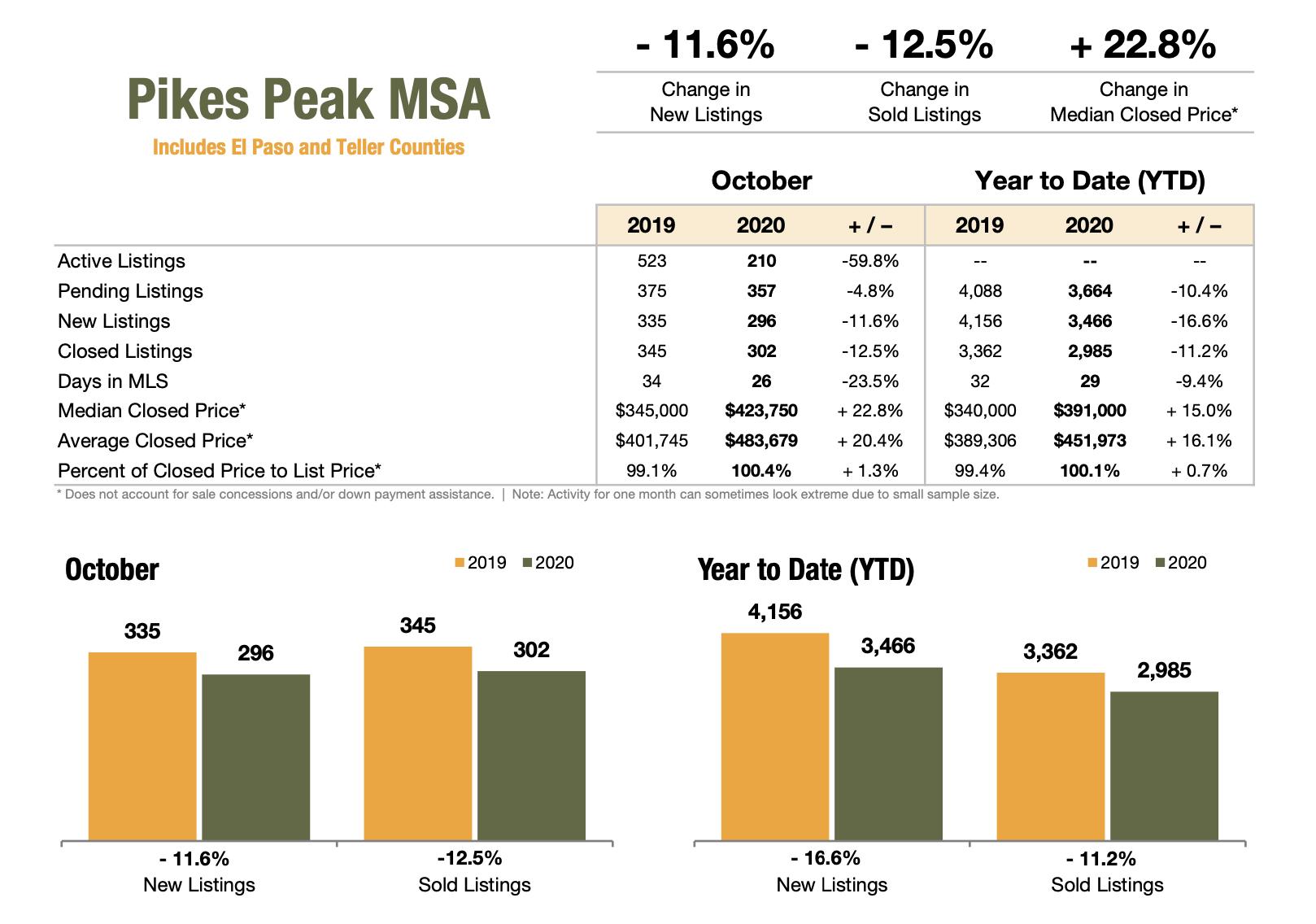 Pikes Peak Realtor Association October 2020 Market Stats