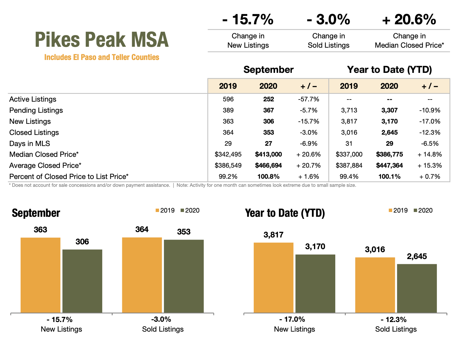 Pikes Peak Realtor Association September 2020 Market Stats