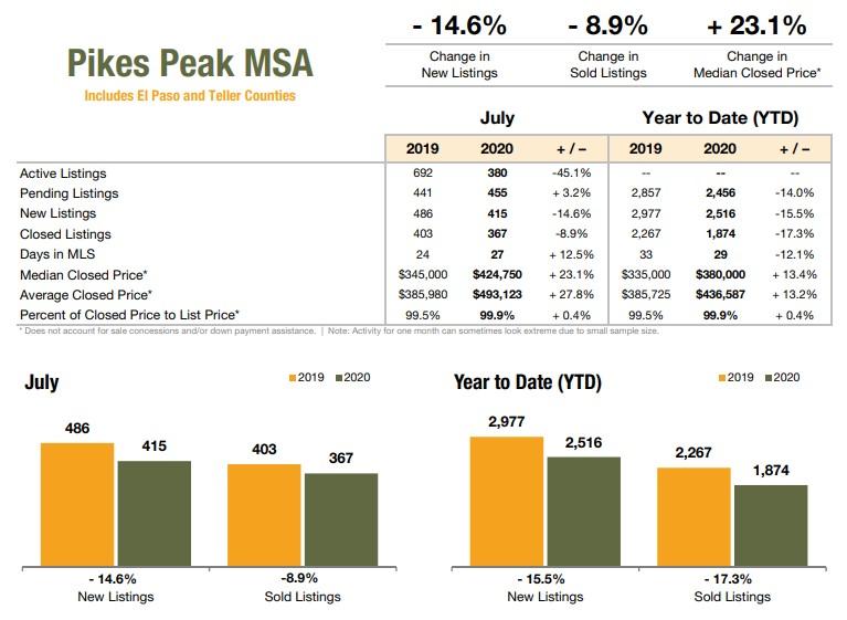 Pikes Peak Realtor Association July 2020 Market Stats