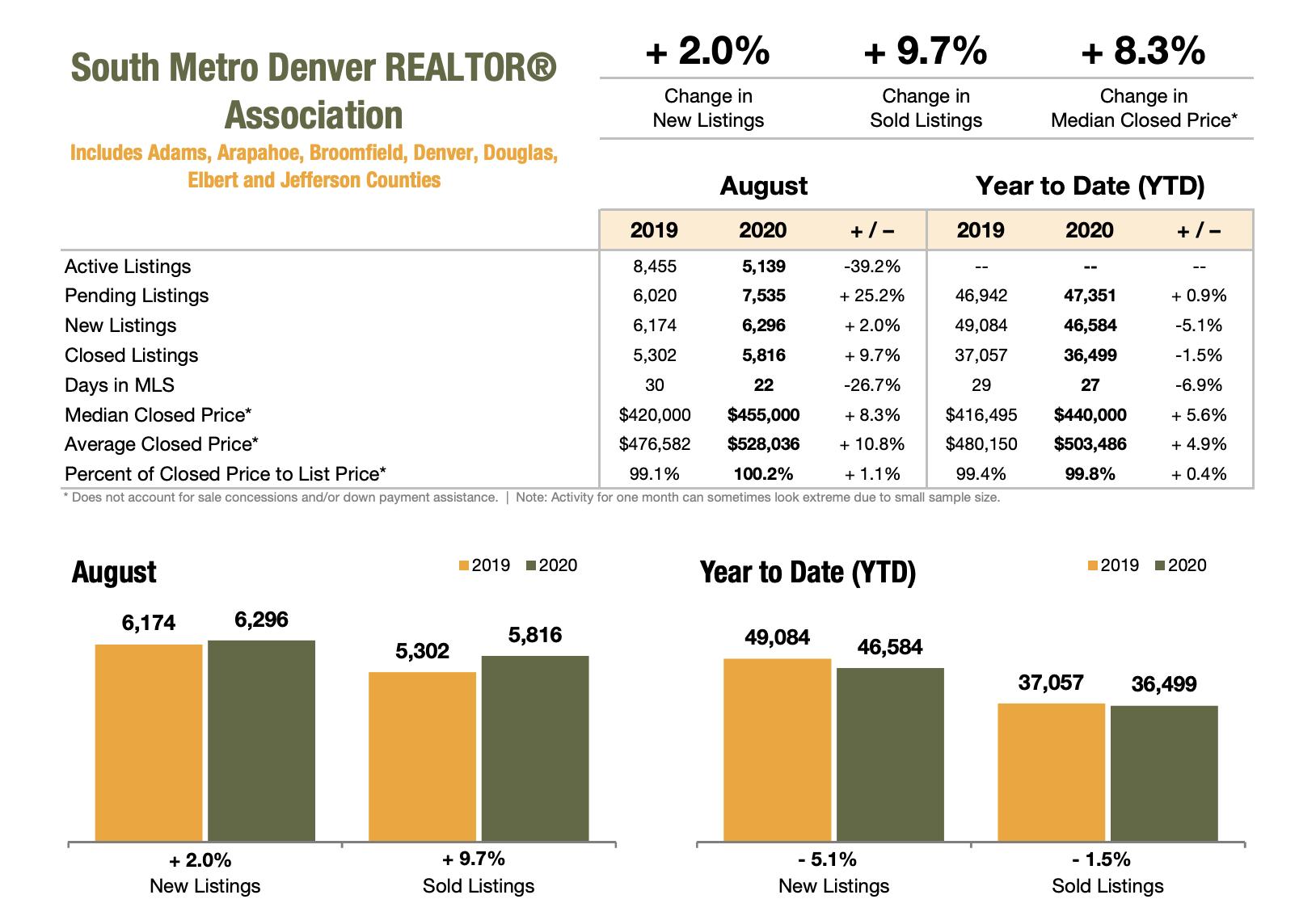 South Metro Denver Realtor Association August 2020 Market Stats
