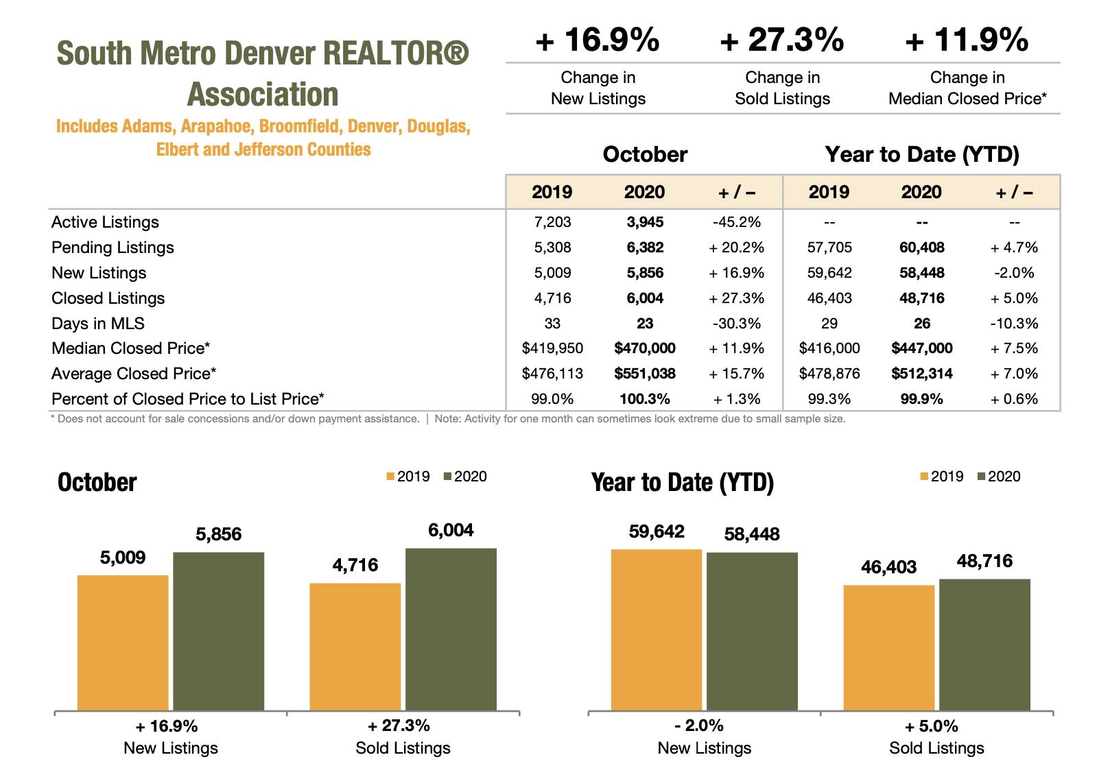 South Metro Denver Realtor Association October 2020 Market Stats