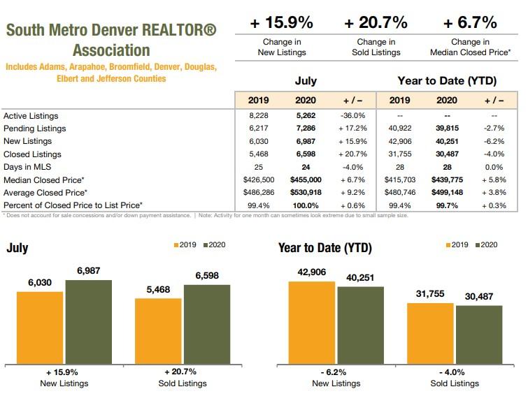 South Metro Denver Realtor Association July 2020 Market Stats