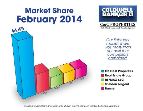 Feb Market Share 2014