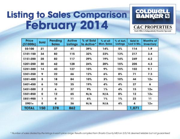 Feb Sales Comparisons 2014