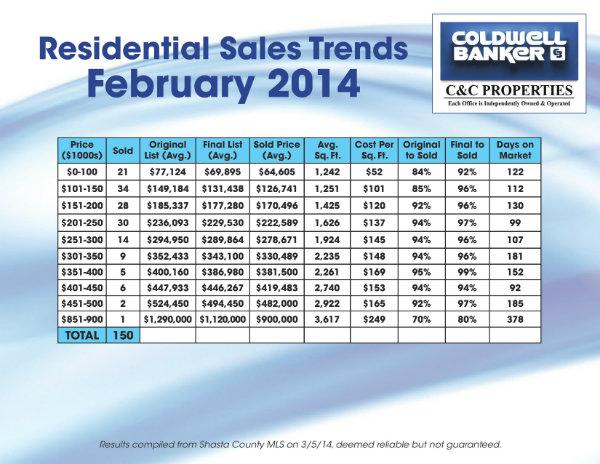 Feb Sales Trends 2014