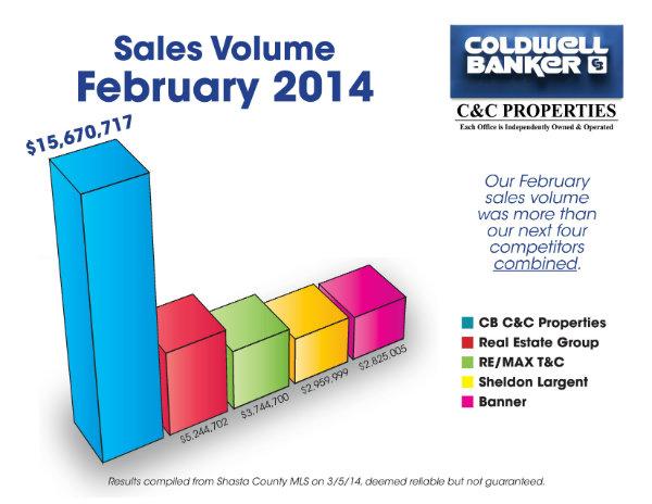 Feb Sales Volume 2014