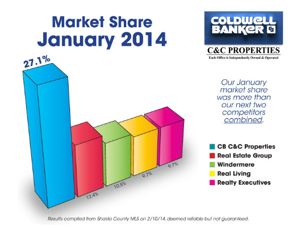 January Market Share 2014