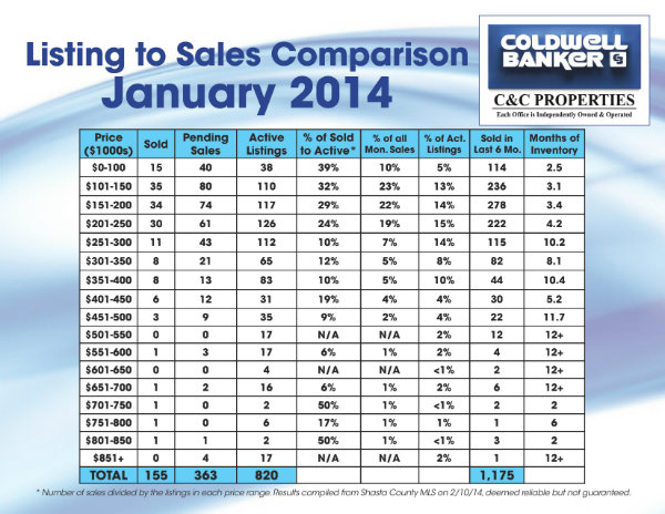 January Sales Comparison 2014
