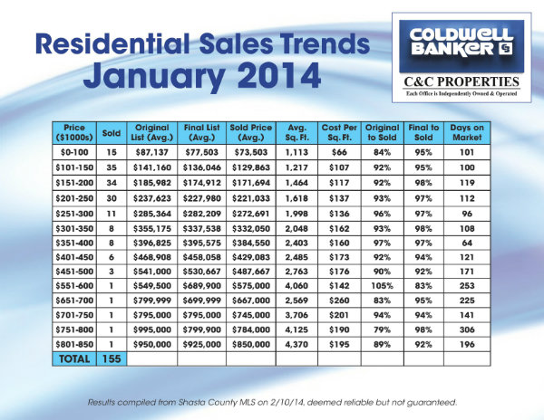 January Sales Trends 2014
