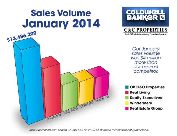 January Sales Volume 2014