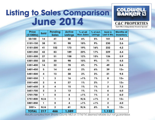 Listings To Sales Comparison June 2014