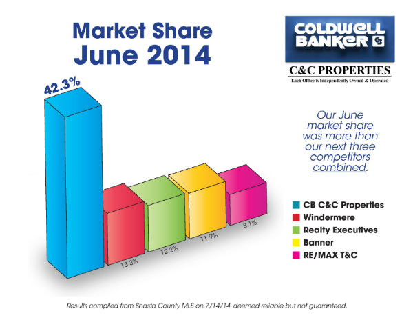 Market Share June 2014