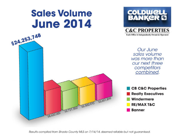Sales Volume June 2014