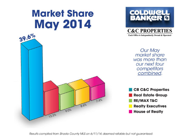 May Market Share 2014