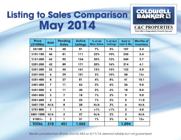 May Sales Comparison 2014