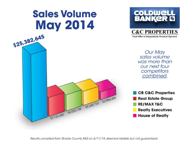 May Sales Volume 2014