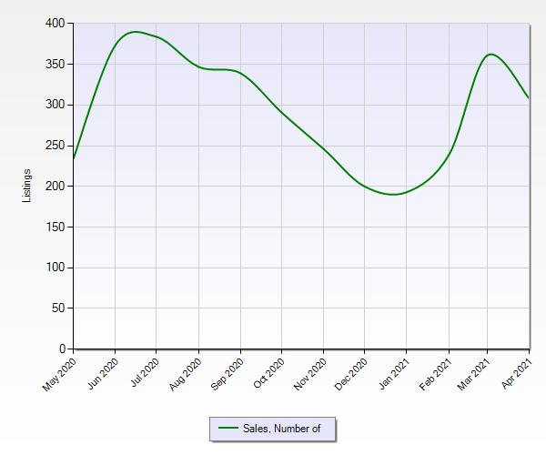 Total sales of homes in Regina