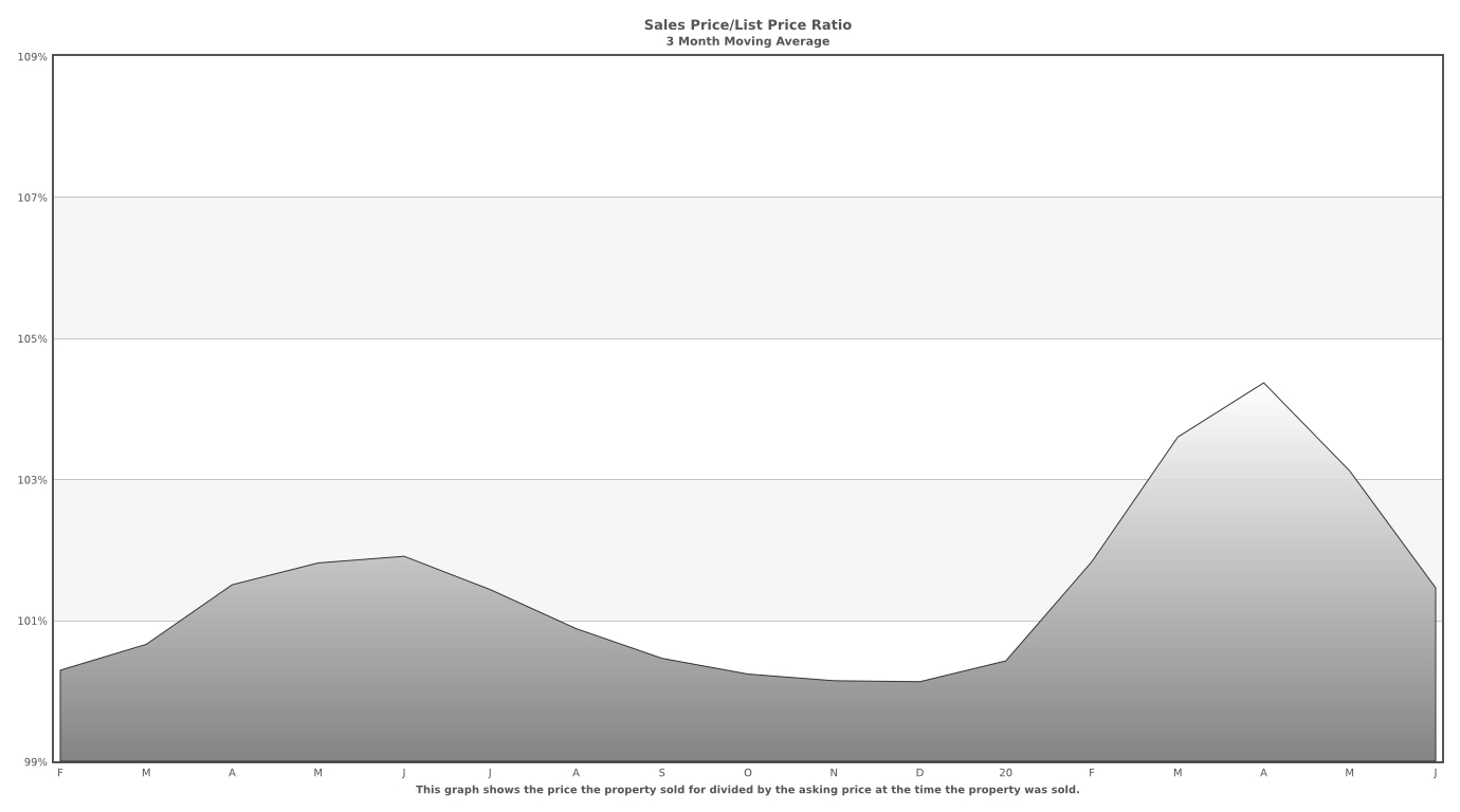 July 2020 Santa Clara County Home Sales Price to List Price 3 month moving average