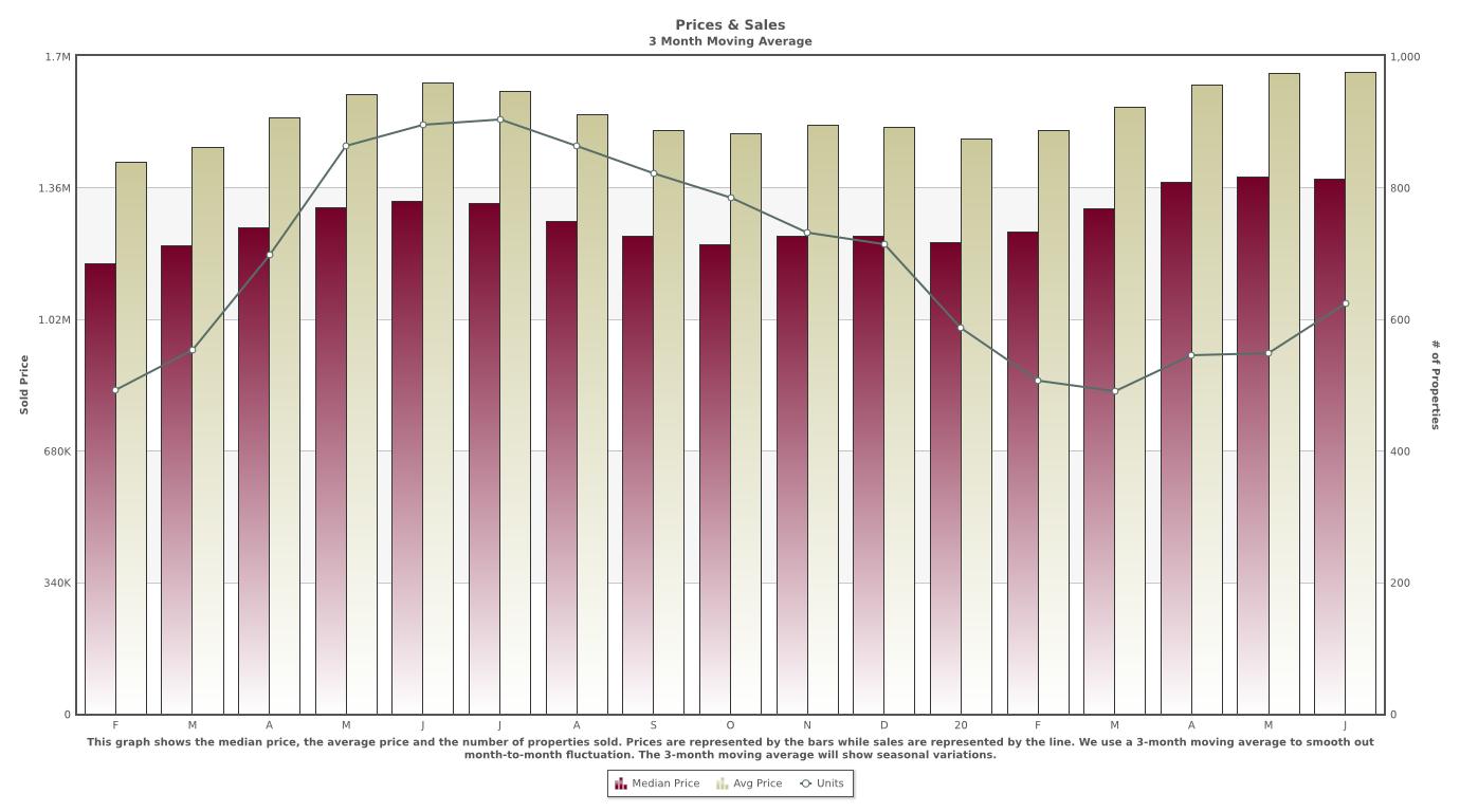 Santa Clara County July 2020 Price and Sales Market Bar Chart