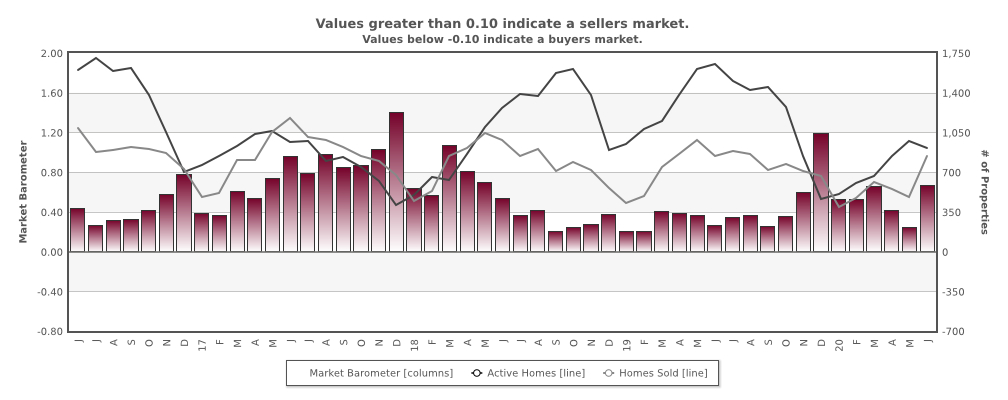 The Market Barometer July, 2020 for Santa Clara County Housing Strength